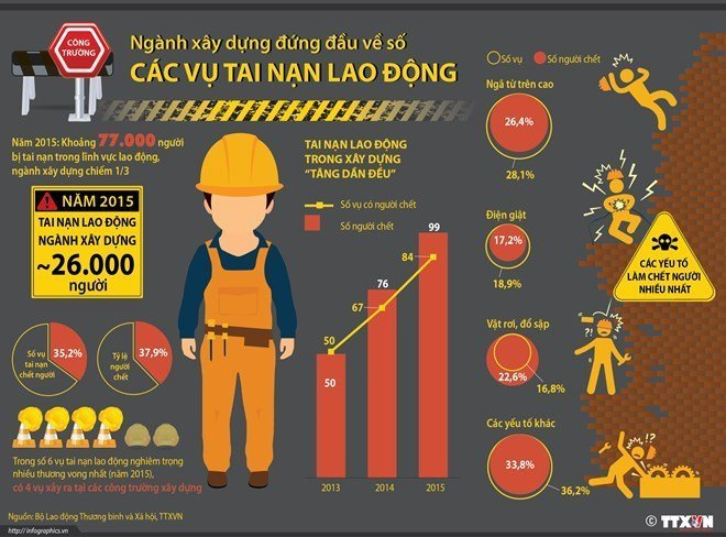 Hãy bổ sung ngay kiến thức về an toàn cho người trực tiếp lao động, vì họ là người gián tiếp đưa công ty, doanh nghiệp của bạn vươn xa hơn ở thị trường trong và người nước.